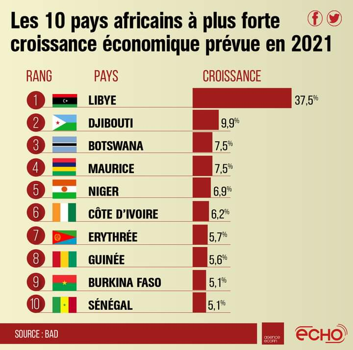 L'économie africaine se remettra en 2021